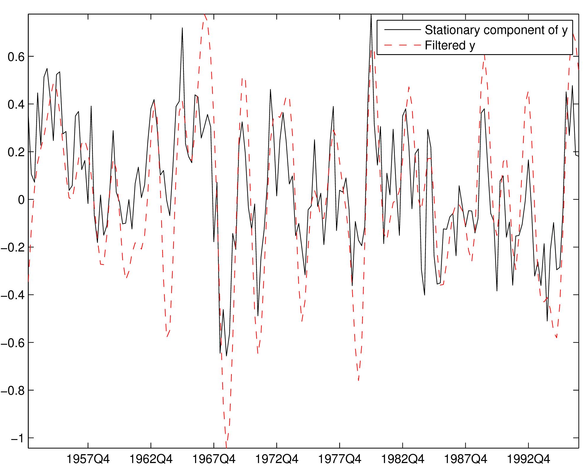 doc/dynare.plots/BaxterKingFilter.jpg