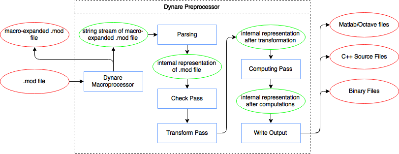 doc/preprocessor/overview.png